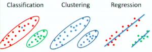 schéma des 3 types de machine learning