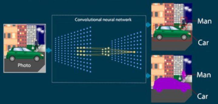 apprentissage-convolutional-neural-network
