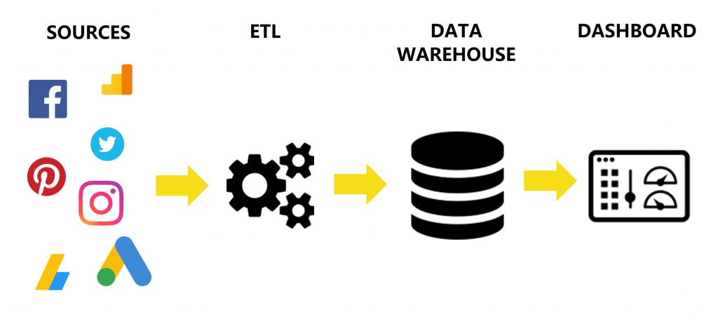 processus-etl-data-enginering